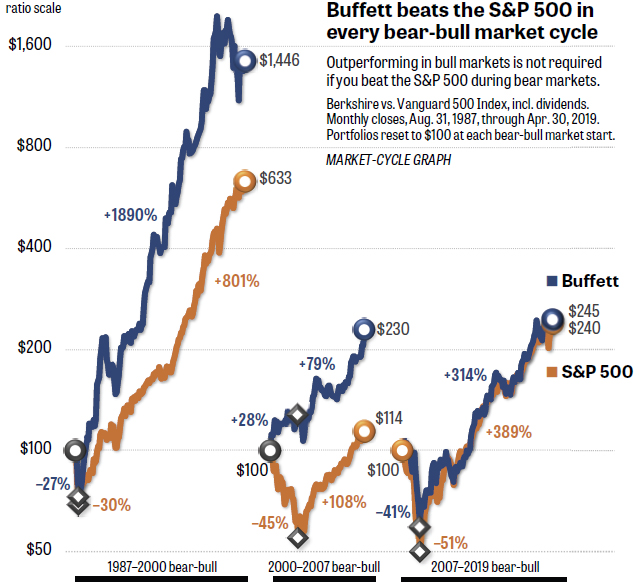 Buffett beats the S&P 500 in every b ear-bull market cycle - Source: MarketWatch: https://www.marketwatch.com/story/buffetts-formula-is-still-working-if-you-know-where-to-look-2019-05-22