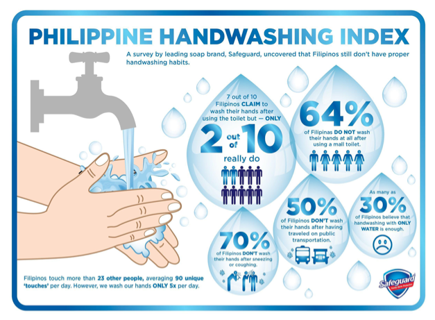 Philippine Handwashing Index