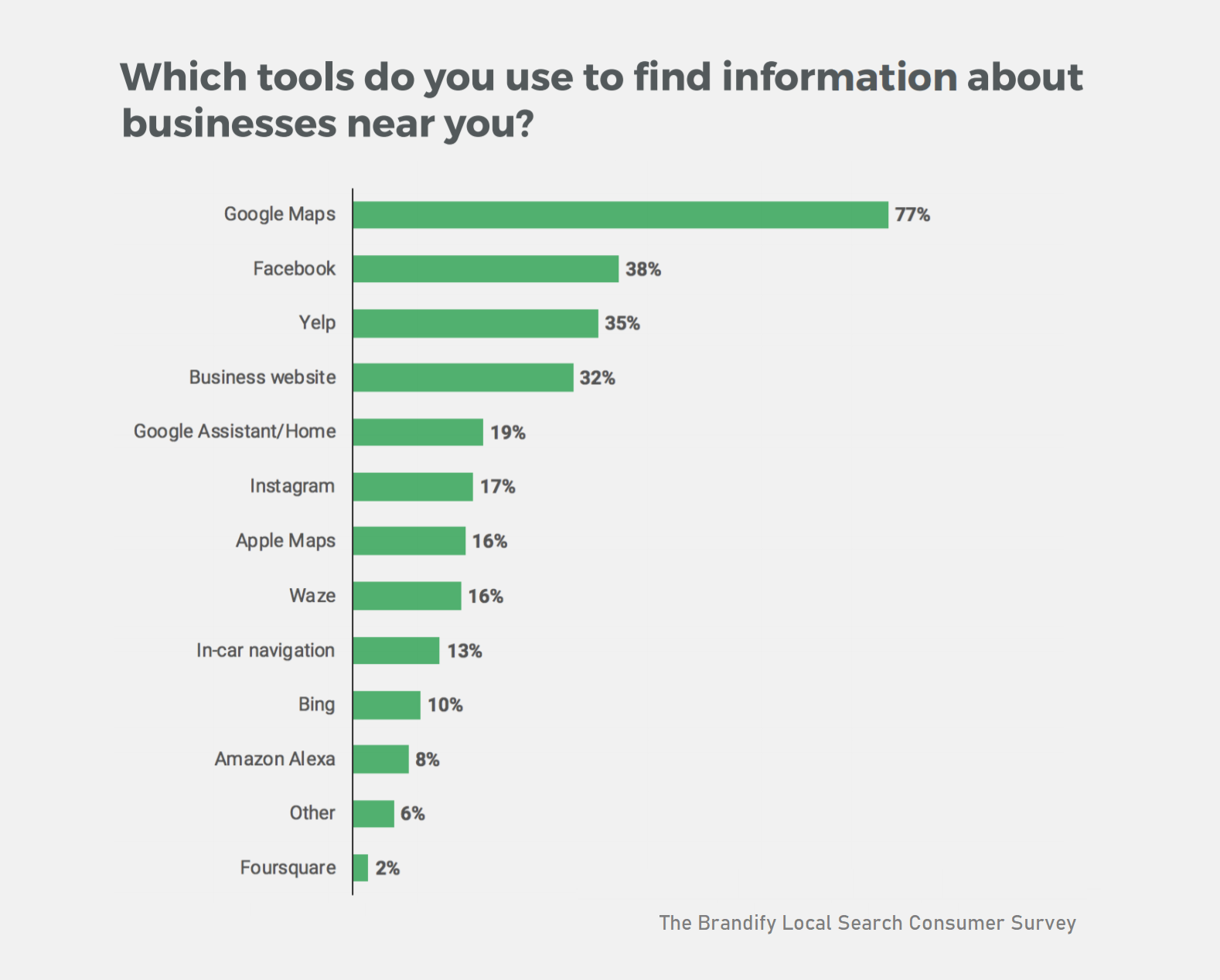 Which tools do you use to find information about businesses near you?