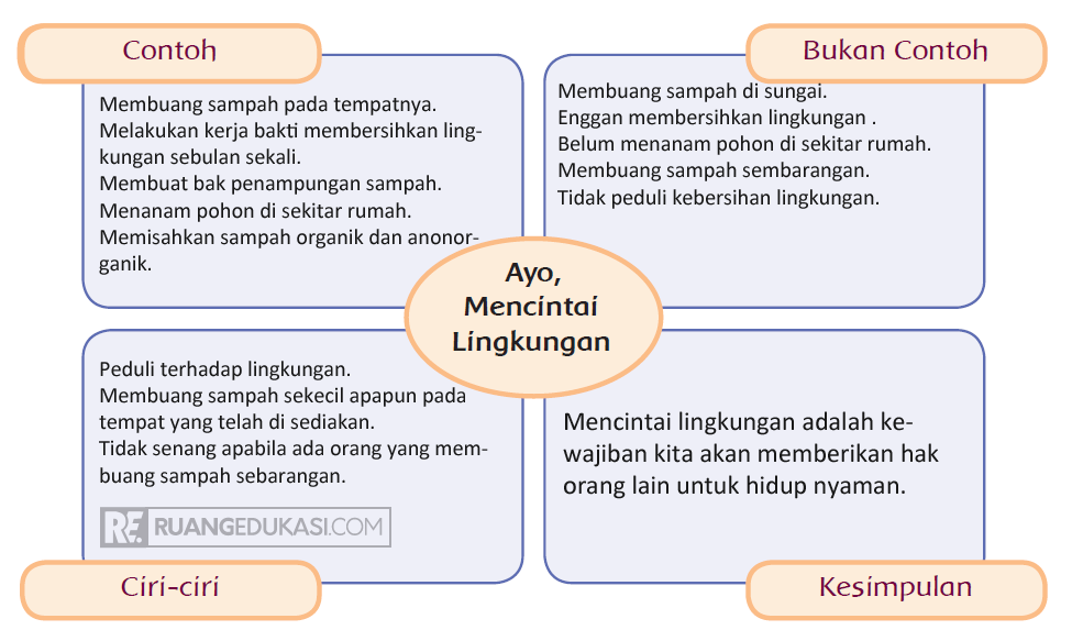 Kunci Jawaban Tema 3 Kelas 4 Halaman 128, 129