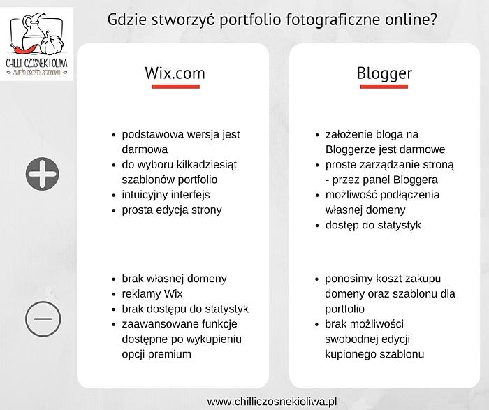 Jak stworzyć portfolio fotograficzne online? (na Wix.com oraz Bloggerze)