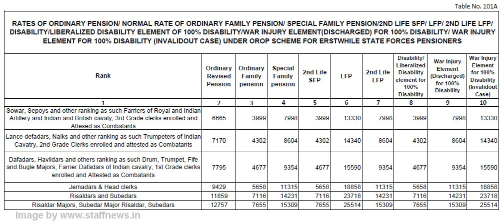 orop-table-101a
