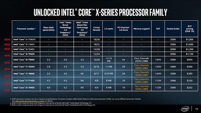 Intel vs AMD - a tech war on performance as new level of computing awaits