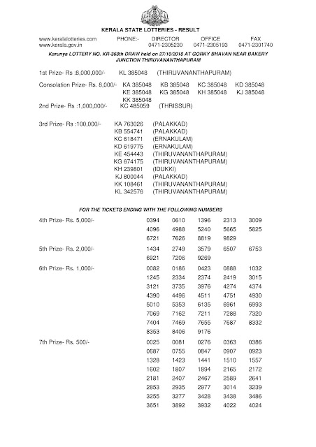 Karunya KR 368 Kerala Lottery Official Result Today on 27.10.2018 by Kerala Lottery Department-1