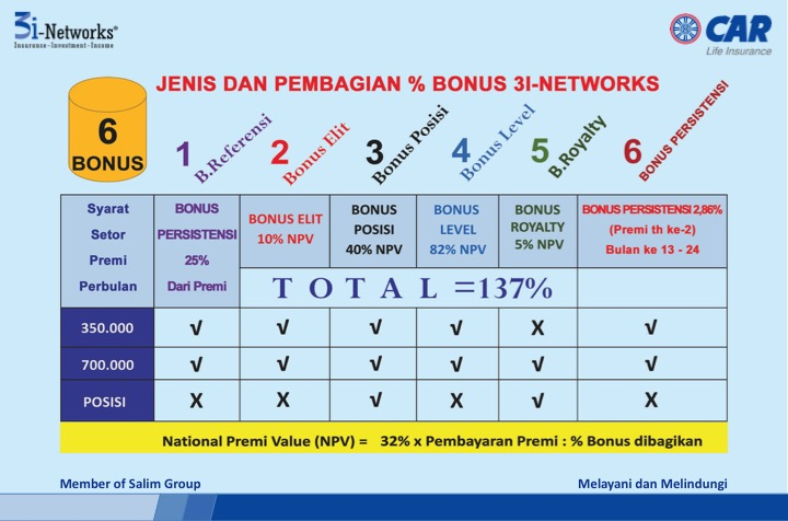Image Result For Apa Itu Bisnis I Networks
