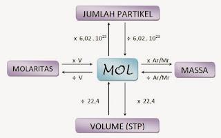 materi stoikiometri kelas x