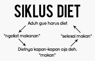 Siklus Diet