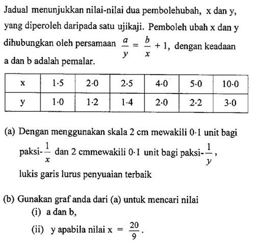 Soalan Dan Jawapan Hukum Linear Meteran E