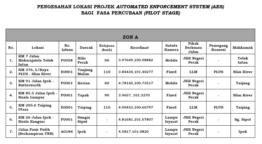 Automated Enforcement System (AES) cameras Location - 14 Areas