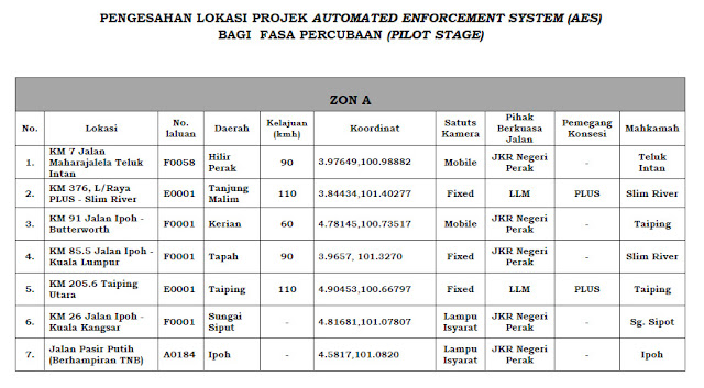 Automated Enforcement System (AES) cameras Location Malaysia Lokasi AES Kamera zon A