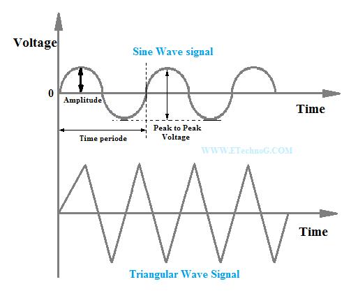 Oscillating Signal