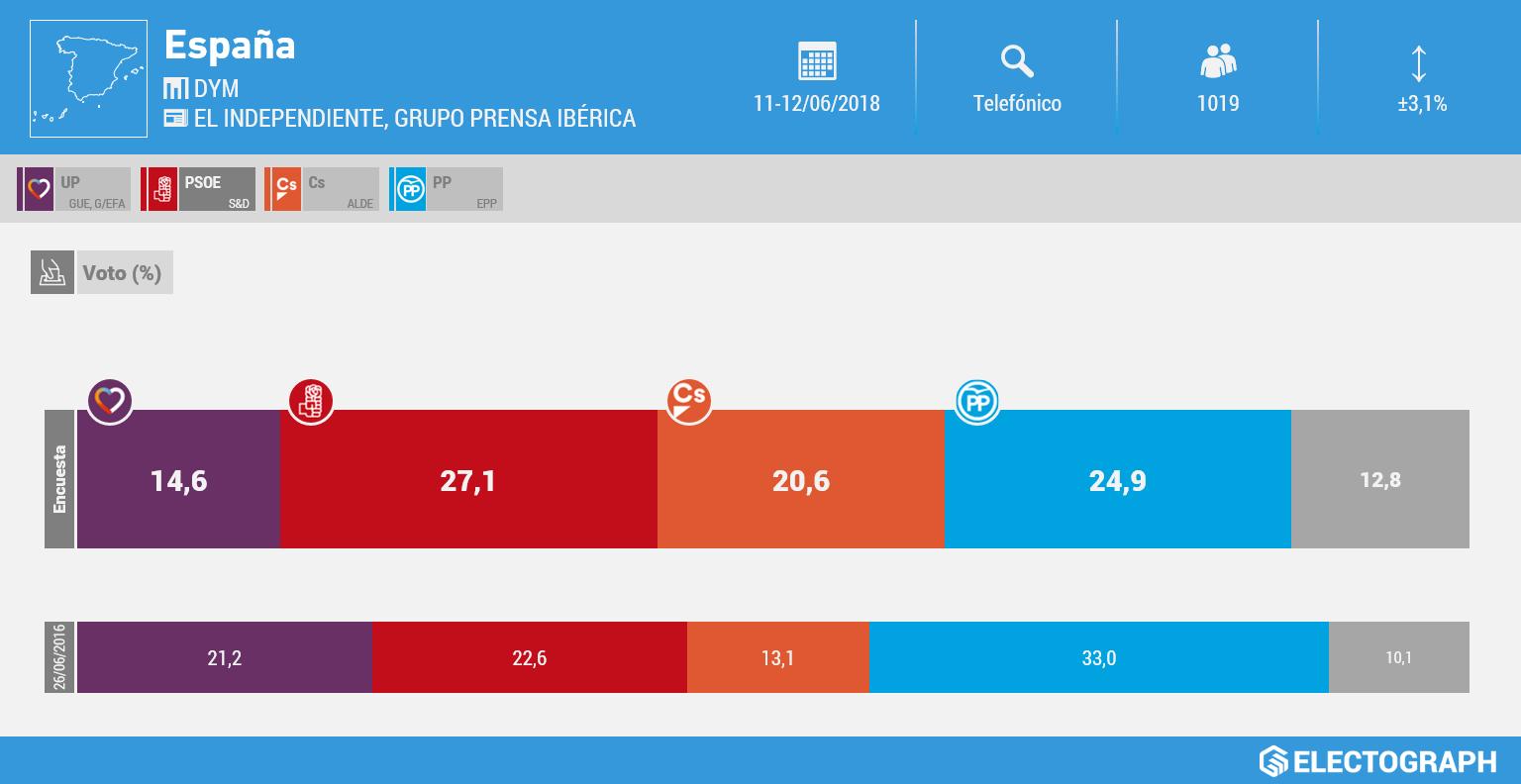 Gráfico de la encuesta para elecciones generales en España realizada por DYM para El Independiente y el Grupo Prensa Ibérica en junio de 2018
