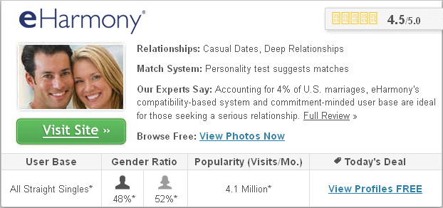 dating sites discussion