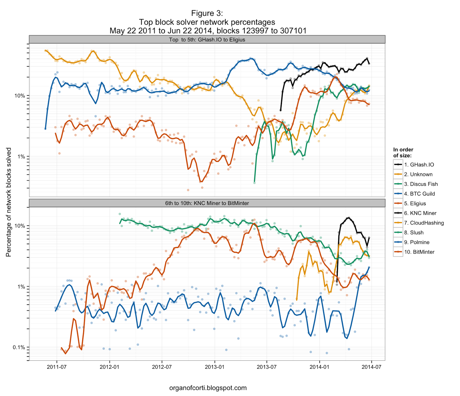 22nd 2014 weekly network and block solver statistics hashrates are calculated from the pool reported difficulty 1 equivalent shares per round and the pool reported block solve times for all solved blocks