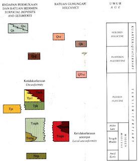 Kolom Stratigrafi Lembar Cirebon