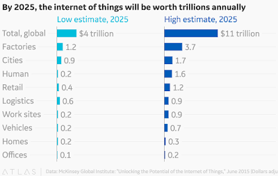 """""""internet of things prediction and stats"""""""