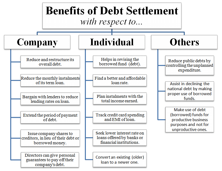 What is Debt Settlement? Meaning, Definition, Benefits