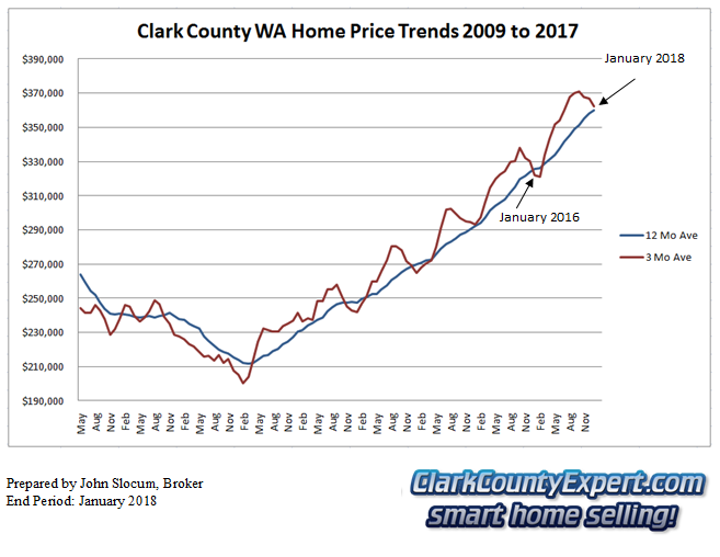 Clark County Home Sales January 2018- Average Sales Price Trends