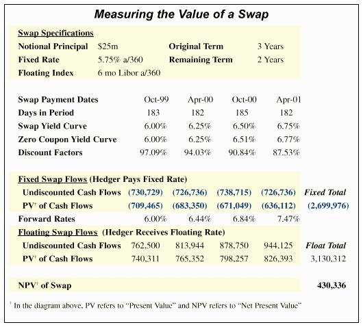 FUNDA of FUNDS: Valuation of IRS using zero /discount curve.