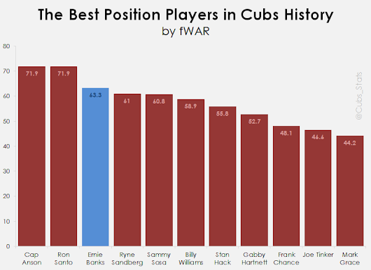 Cubs Stats: Ernie Banks, the Cubs Greatest Hitters, and Javier Baez