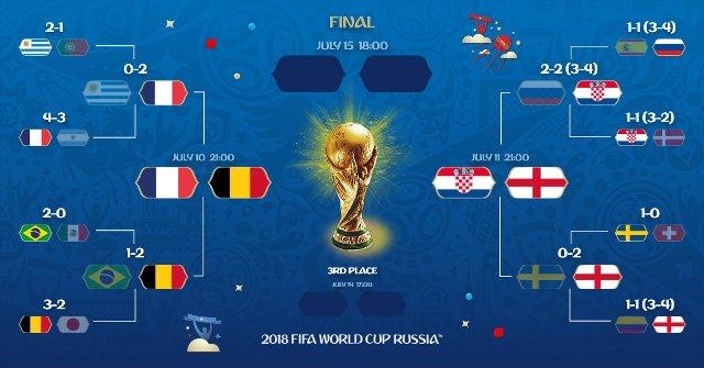 Jadwal Semifinal Piala Dunia 2018: Prancis vs Belgia, Inggris vs Kroasia