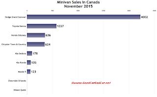 Canada minivan sales chart November 2015