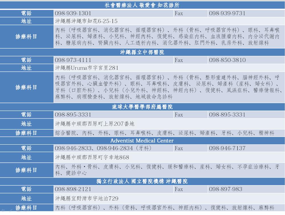 沖繩-急診-醫院-列表-Okinawa-hospitals
