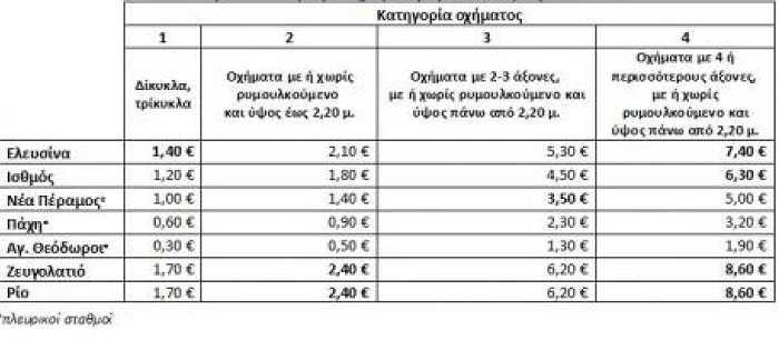 meiomenes-oi-times-sta-diodia-tis-olympias-odoy-apo-patra-mehri-athina