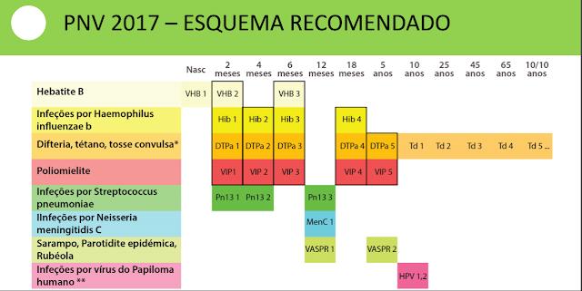 Plano Nacional de Vacinação 2017 - PNV