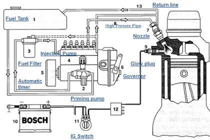 Komponen Sistem Bahan Bakar Diesel. Fungsi Dan Cara Kerjanya