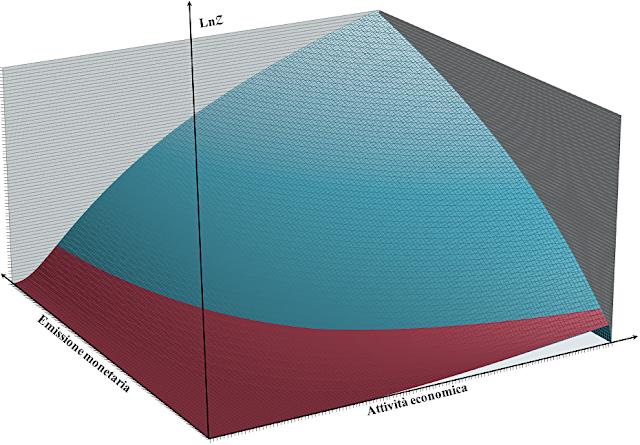 Il logaritmo della funzione di partizione del reddito racchiude in sè tutte le informazioni su un sistema economico