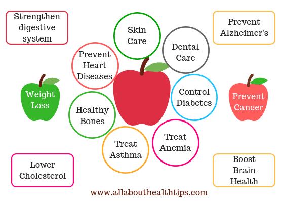 Health benefits of apples, Apple benefits for skin, Apple health benefits for brain, Benefits of eating apples, Apple fruit information.