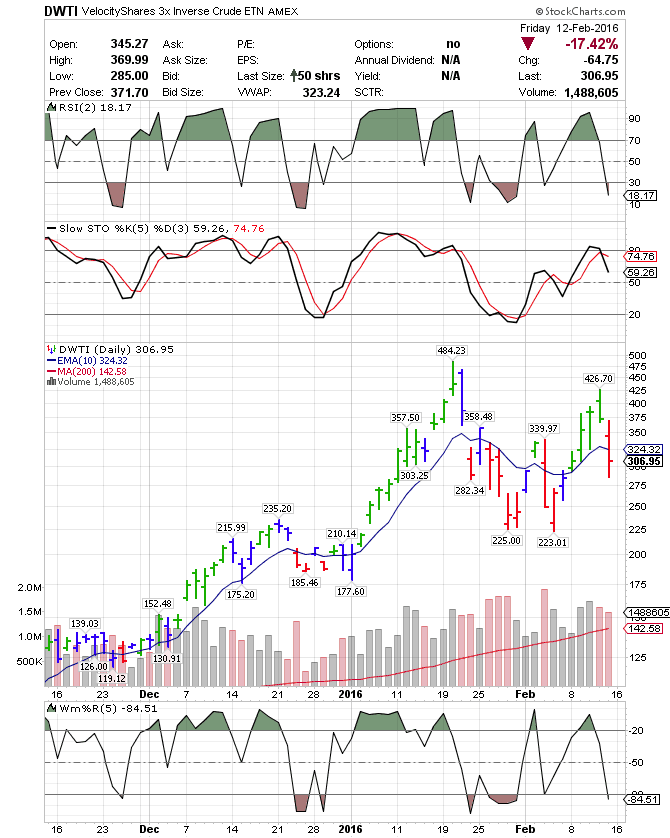 Dwti Stock Options ― VelocityShares 60X Inverse Crude DWTIP=DWTI Classy Uwti Stock Quote