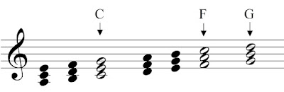 The major chords in the key of A-minor