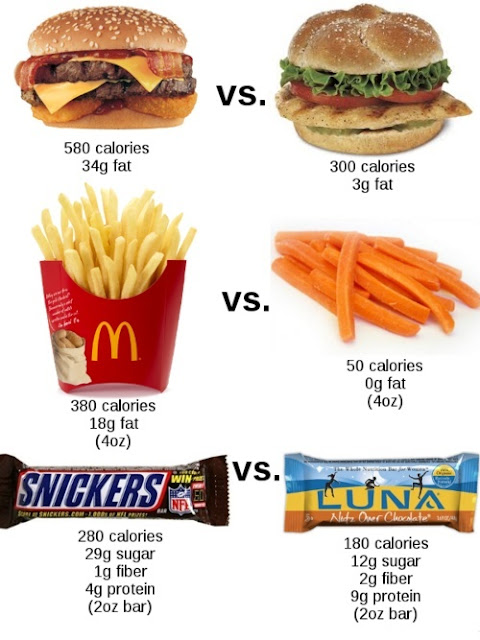 Nutrition Of Fast Food Comparisons