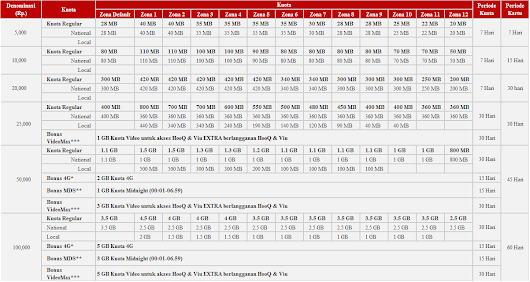 Kuota Pulsa Internet Mkios Data 369 Untuk Pelanggan Baru Update Terbaru