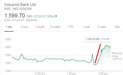 IndusInd Bank result 2019