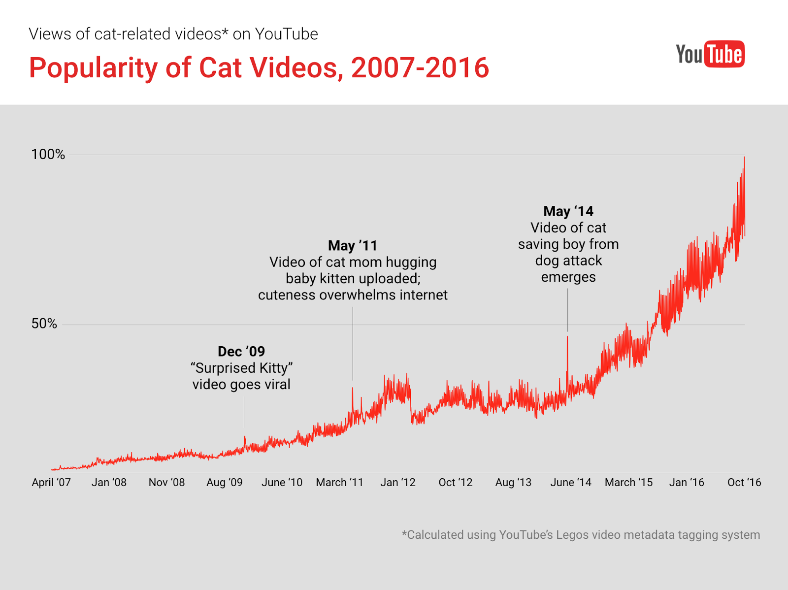 Celebrate National Cat Day With Youtubes Most Popular Felines Solid State Relay Youtube Fans Of Can Rest Easy According To Figures Dating Back 2007 Cats Are As Ever