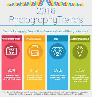 Canon's Inaugural Photography Trends Study Celebrates National Photography Month