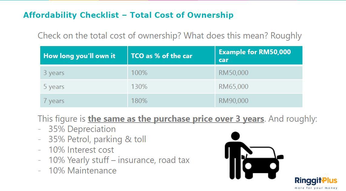 Comprehensive Car Insurance Maintenance