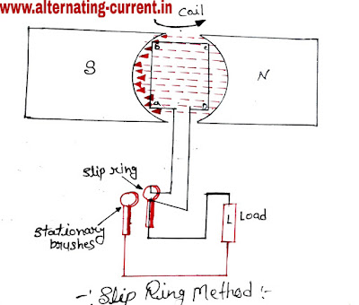 Slip Ring Method