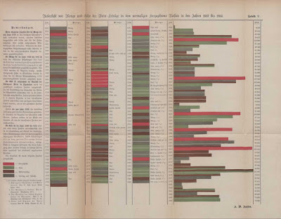 The oldest known vintage chart