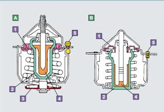 Banyak orang yang menduga bahwa sistem pendingin pada mesin kendaraan beroda empat yaitu untuk mendingink Fungsi Sistem Pendingin Pada Mesin Mobil Dan  Komponen - Komponennya