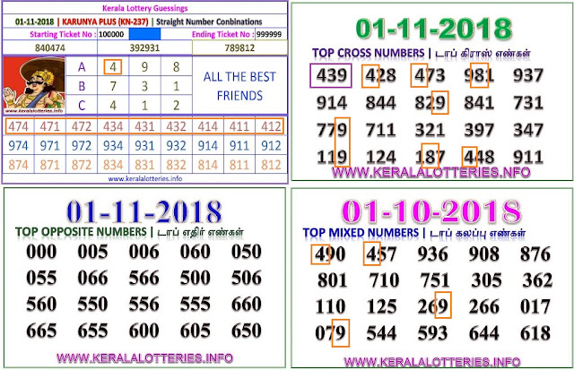 Karunya plus KN-237 Kerala lottery abc guessing by keralalotteries.info