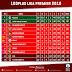 Melaka United Hanya Selangkah Untuk Menjuarai Liga Perdana dan Ke Liga Super Tahun Hadapan!!