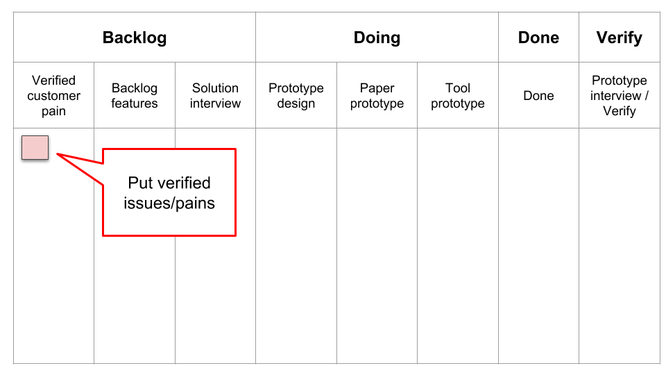 Put issues/pains on Kanban board