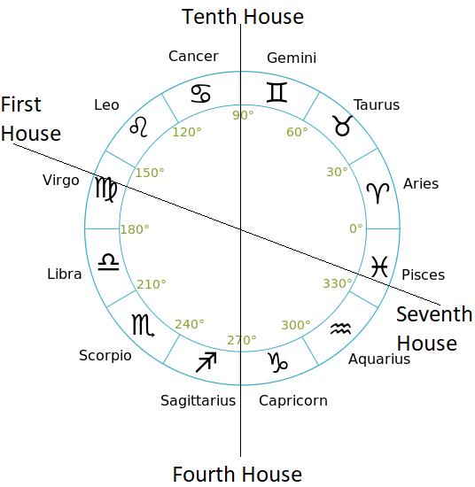 nirayana bhava chalit astrology