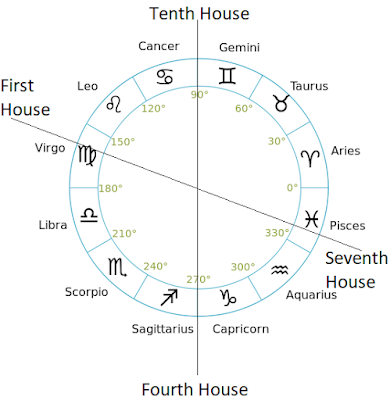 Nirayana Bhava Chalit Chart is also know as the Cuspal Chart or Chart of the Houses (Cusps). It shows where exactly a planet and a zodiac sign is present. We use it to find out the significations of a planet depending upon where a planet is placed and where its zodiac sign is present.