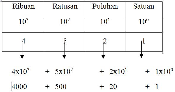 Memahami sistem bilangan