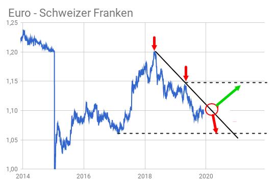 EUR/CHF-Kurs Trendlinien-Analyse und Prognose-Pfeilen für 2020